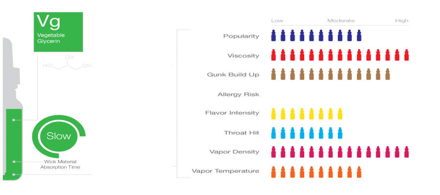 HIGH VG Liquids für EZigaretten kaufen
